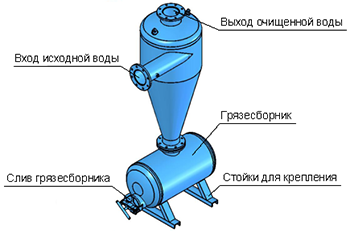 Гидроциклон для очистки объединенные машиностроительные заводы группа уралмаш ижора