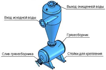 Гидроциклон, сепаратор, песколовка