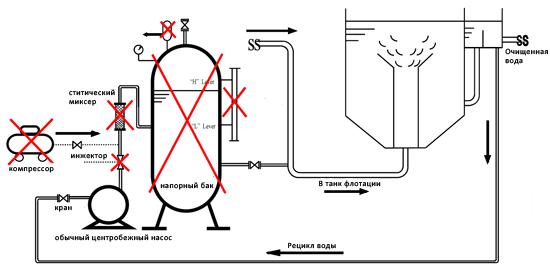 Стандартная схема флотации