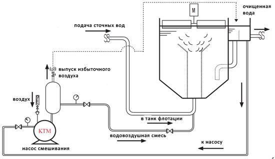 Схема обвязки насоса флотатора