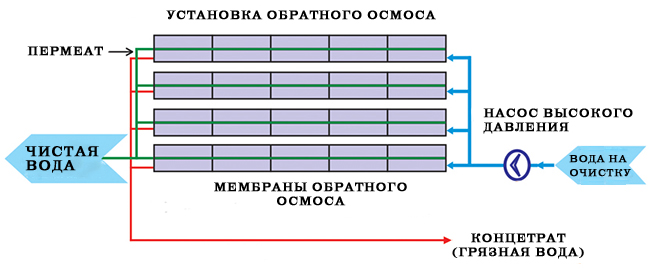 обратного осмоса: