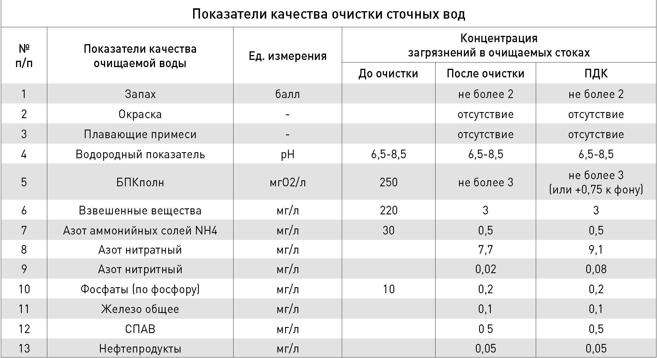 Показатели качества очистки сточных вод